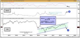 恐慌指标处于高位,原油或现短线反弹