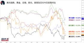 【1分钟,把握美盘交易机会】关注英镑兑加元,英镑兑日元破位机会