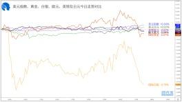 【1分钟,把握美盘交易机会】关注英镑兑瑞郎、欧元兑日元破位机会