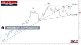 【晨报】原油受支撑后反弹,预计将再次面临下行压力