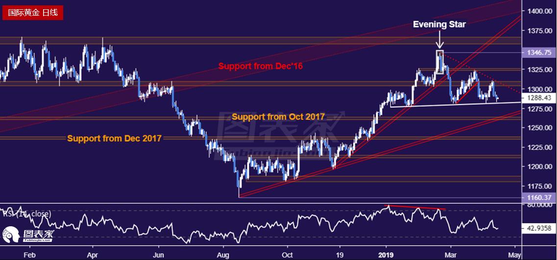 黄金逼近关键支撑位,油价受阻回落-图表家
