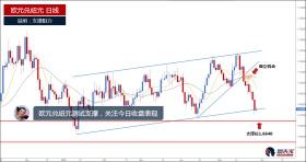 欧元兑纽元快速下行,短期下行概率较高