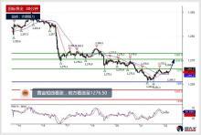 黄金、白银及美元日元今日分析(2018.06.22)