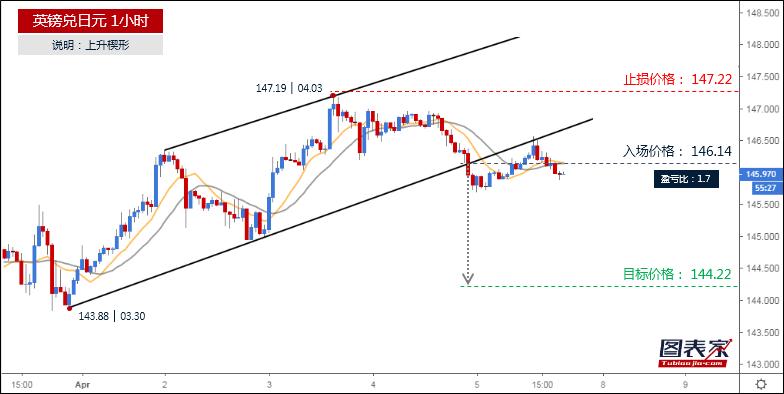 英镑兑日元跌破楔形下轨,目标见144.22-图表家