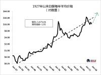 白银回踩长期支撑,专家称未来几年或涨至100美元