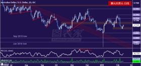 澳元兑美元从低点回升,关注上方阻力位0.7170