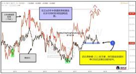铜金比测试关键支撑,美债利率或将见顶
