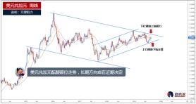 美元兑加元酝酿破位走势,或出现不错交易机会