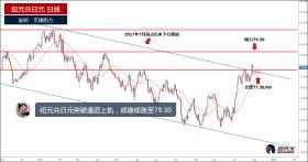 纽元兑日元突破通道上轨阻力,或继续涨至79.30