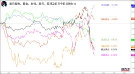 【1分钟,把握美盘交易机会】关注纽元兑美元、纽元兑日元破位机会