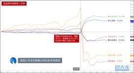 11月非农高于预期,数据公布后各品种市场表现