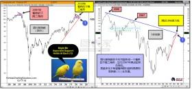 顶部重演?美股先行指标出现类似2007年的一幕