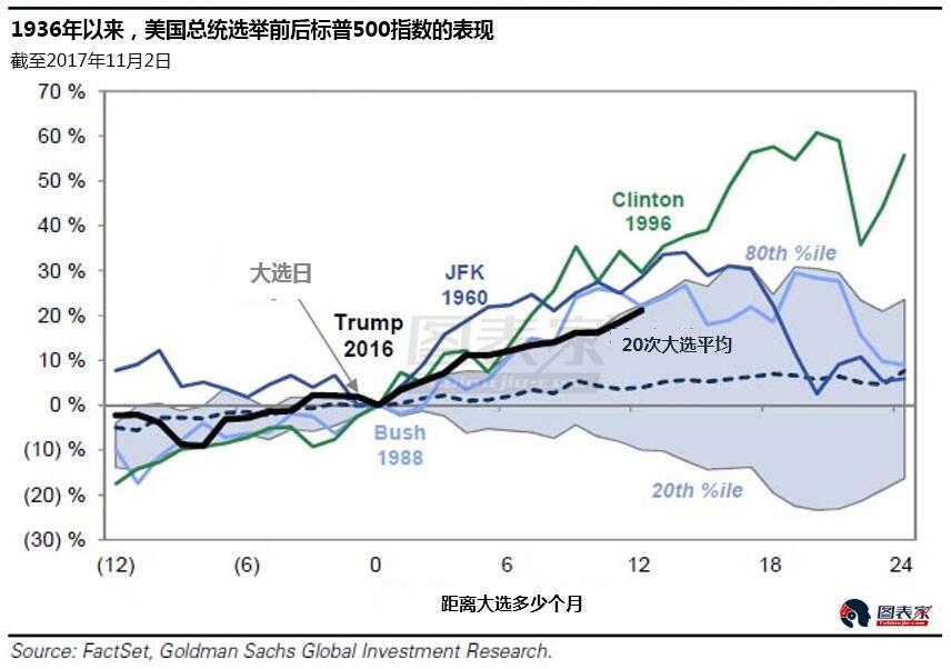 特朗普胜选一周年美股屡创纪录,预期的崩盘并未发生-图表家