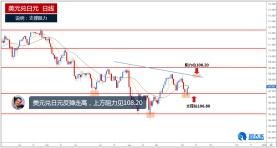 美元兑日元反弹走高,上方阻力见108.20