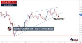 加元兑日元测试楔形下轨,关注82.70/80支撑位置