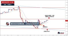 美元兑日元反弹走高,上方阻力见106.80