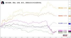 【1分钟,把握美盘交易机会】关注英镑兑美元、澳元兑日元破位机会