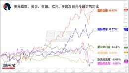 【1分钟,把握美盘交易机会】关注欧元兑加元,英镑兑日元破位机会