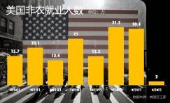 重磅:美国2月非农数据低于于市场预期