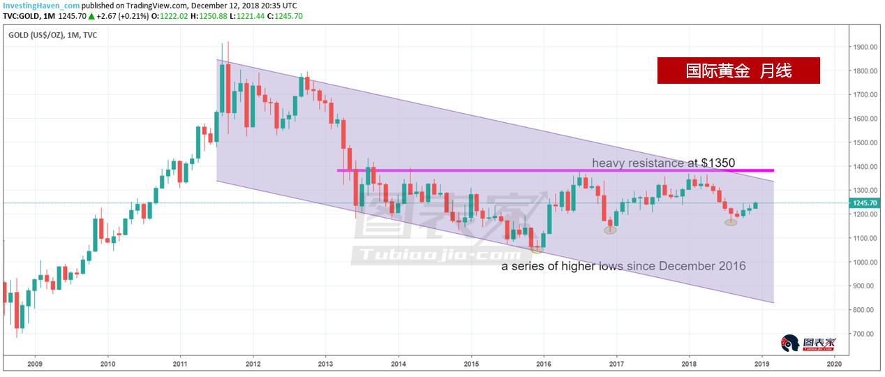 5张图显示:2019年或是黄金股十年一遇的买入机会