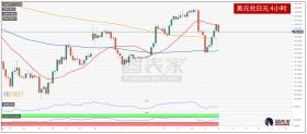 美国经济数据强劲,美元兑日元反弹走高