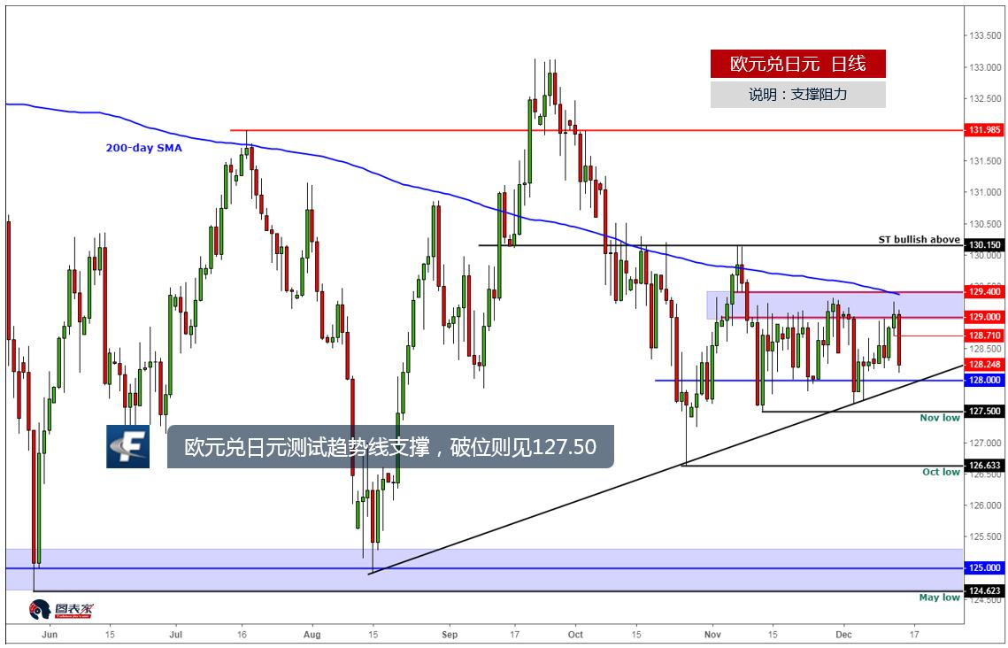 欧元兑日元测试趋势线支撑,破位则见127.50-图表家