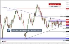 欧元兑日元测试趋势线支撑,破位则见127.50