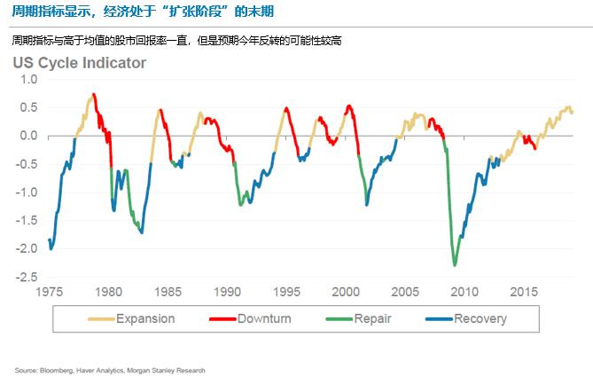 大摩:市场过于乐观,全球经济或迎来转折点-图表家