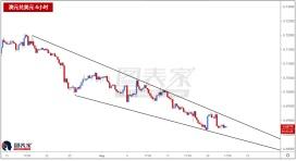 澳元兑美元情景悲观,下行目标见0.6704