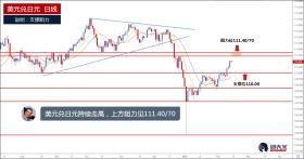 美元兑日元持续走高,上方阻力见111.40/70