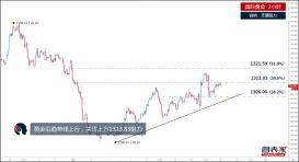 【晨报】黄金借助趋势线上行,或涨至1321