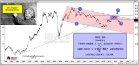 铜价疲软暗示利率和商品或接近顶部