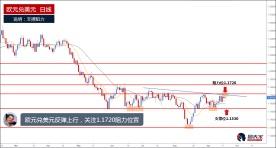欧元兑美元持续走高,关注1.1720阻力位置