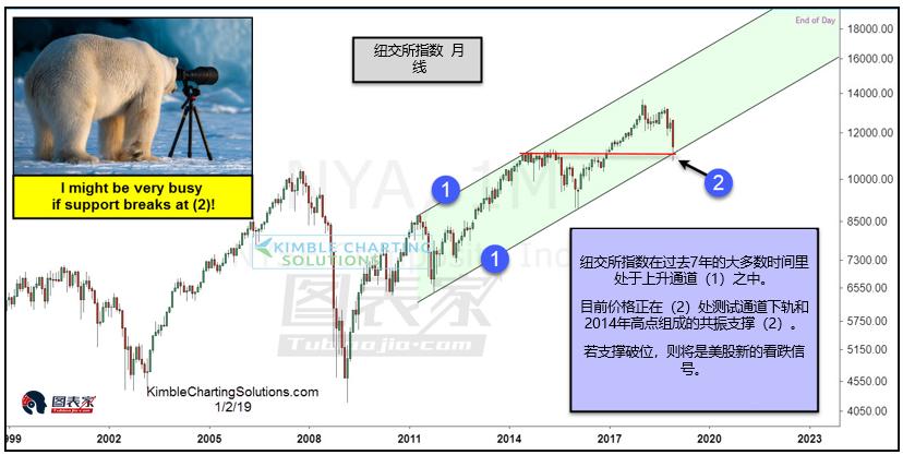 美股测试双重支撑,2019年或延续跌势-图表家