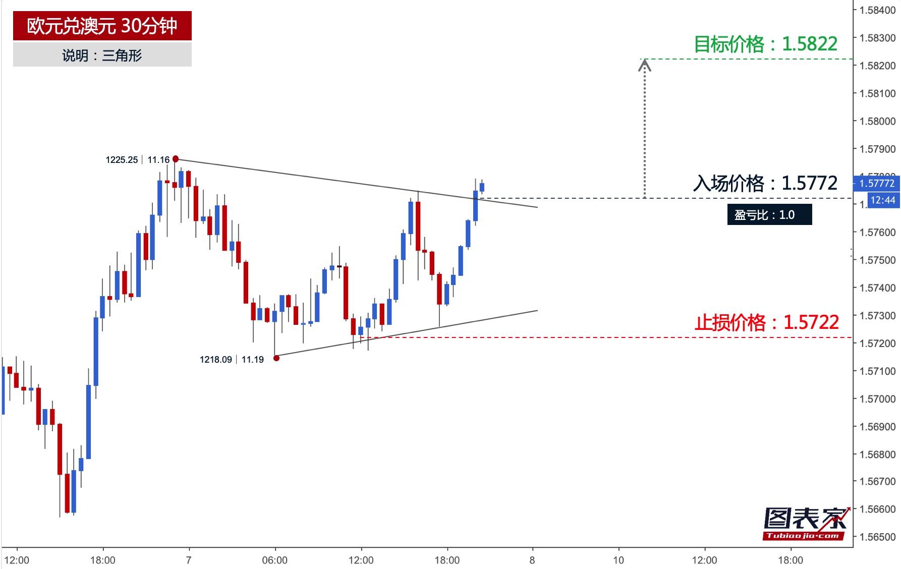 欧元兑澳元突破三角形上轨,目标见1.5822-图表家