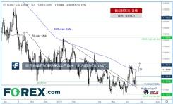 欧元兑美元试图突破200日均线,短线阻力见1.1347