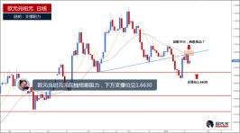 欧元兑纽元回抽短期阻力,下方支撑位见1.6630
