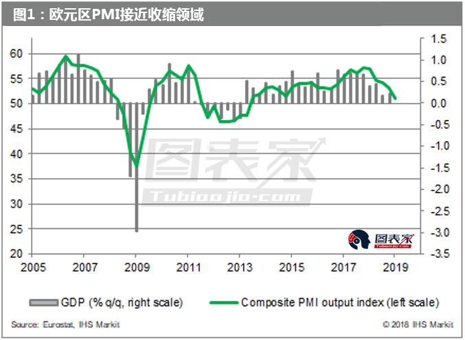 欧元区经济增速显著减弱,是否正在走向经济衰退?-图表家