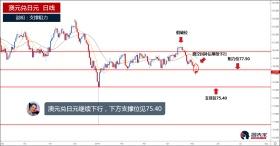 澳元兑日元继续下行,下方支撑位见75.40