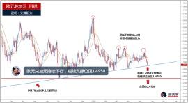欧元兑加元持续走低,短线支撑位见1.4950