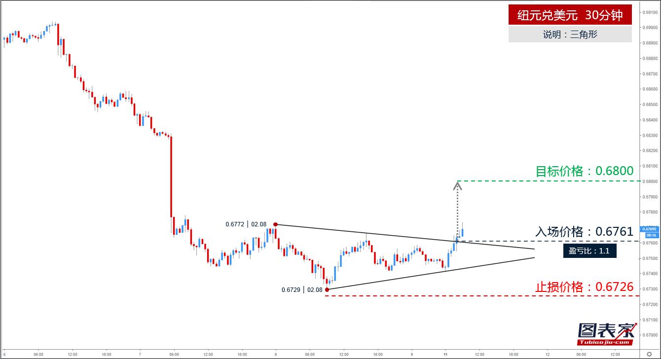 纽元兑美元突破三角形上轨,目标见0.6800-图表家