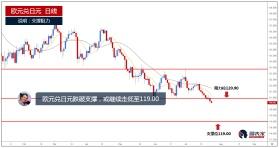 欧元兑日元跌破支撑,或继续走低至109.00