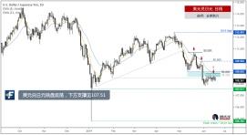 美元兑日元横盘震荡,下方支撑见107.51