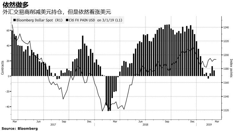 基金经理:特朗普也无法阻止美元上涨-图表家