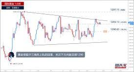 【晨报】黄金受阻回落,日内或跌至1290