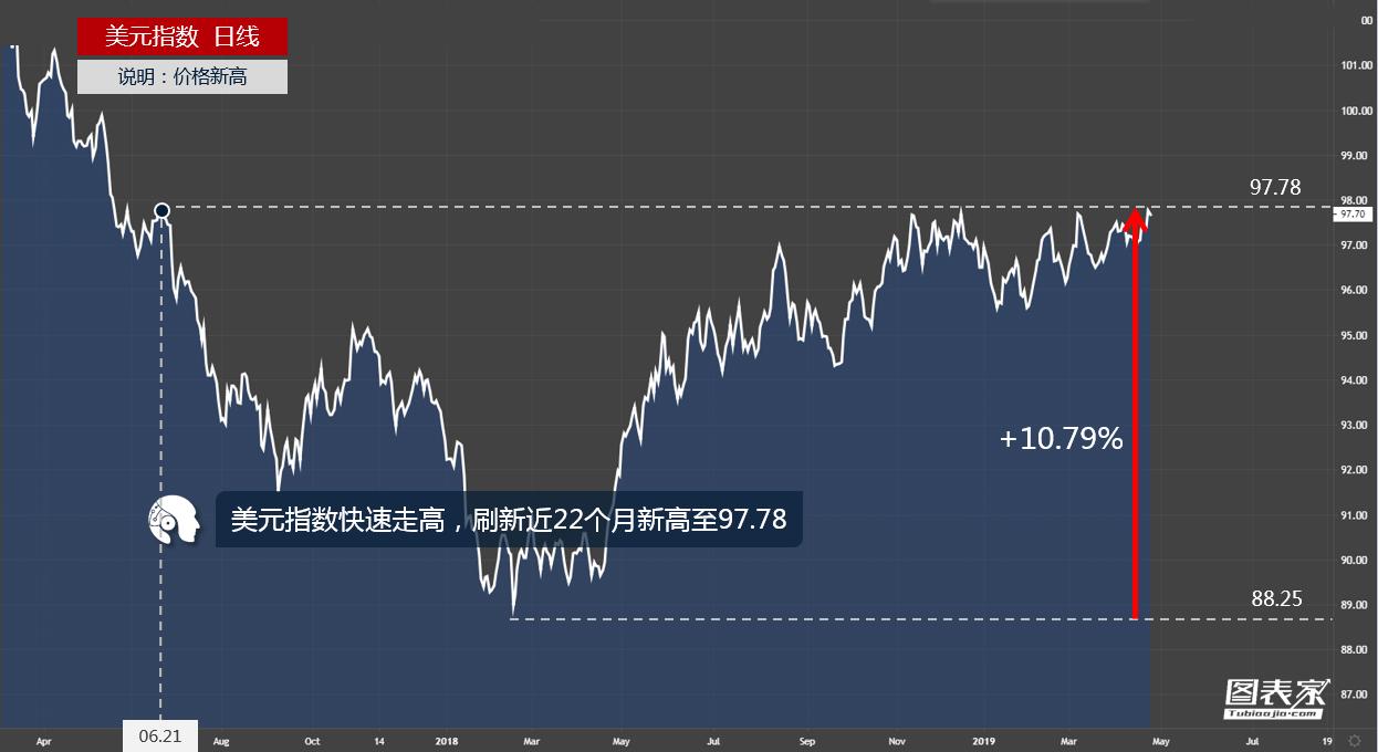 美元指数快速走高,刷新近22个月新高至97.78-图表家