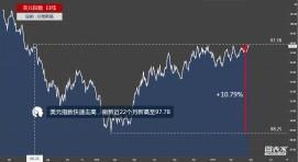美元指数快速走高,刷新近22个月新高至97.78