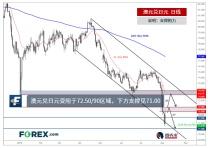 澳元兑日元受阻于72.50/90,下方支撑见71.00
