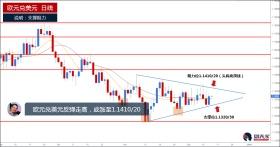 欧元兑美元反弹走高,关注1.1410/20阻力位置