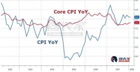 美国CPI高于市场预期,美元指数收复90关口